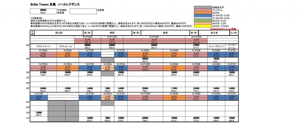 ブリリアタワーズ目黒 ノースレジデンス 上層階(31階~40階)価格表