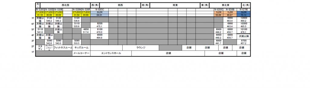 ブリリアタワーズ目黒 ノースレジデンス 下層階(1階~7階)正式価格表