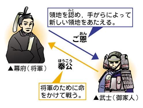 鎌倉時代の主従関係(ベネッセチャレンジウェブより)