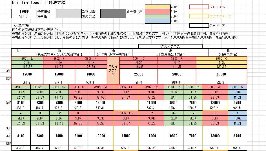 ブリリアタワー上野池之端第1期予定価格表(31F~)