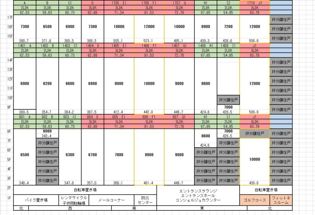 ブリリアタワー上野池之端第1期予定価格表(~17F)