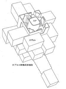 中銀カプセル群構成原理図